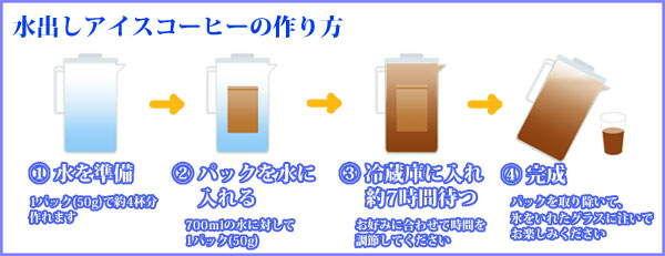 水出しコーヒーの作り方
